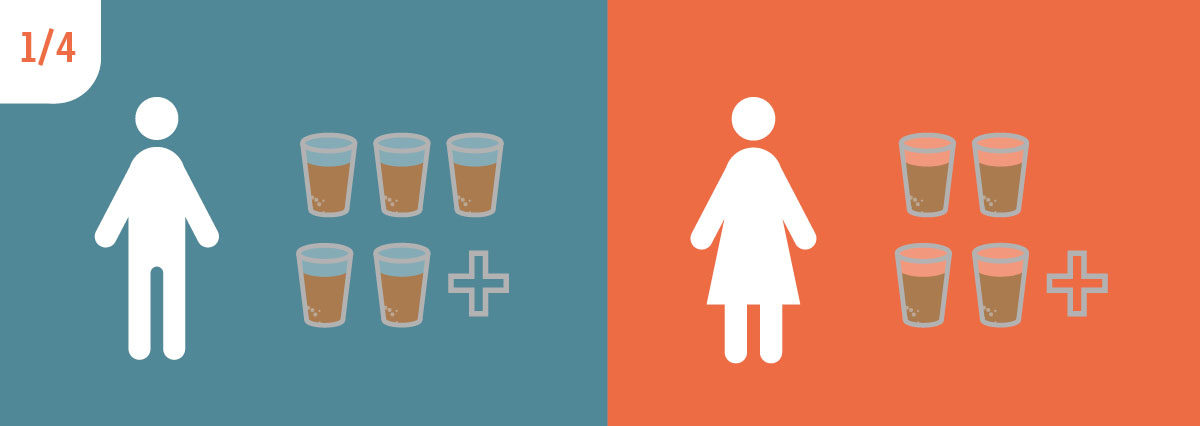 Male image next to five glasses of alcohol with a plus sign, and a female image next to four glasses of alcohol with a plus sign